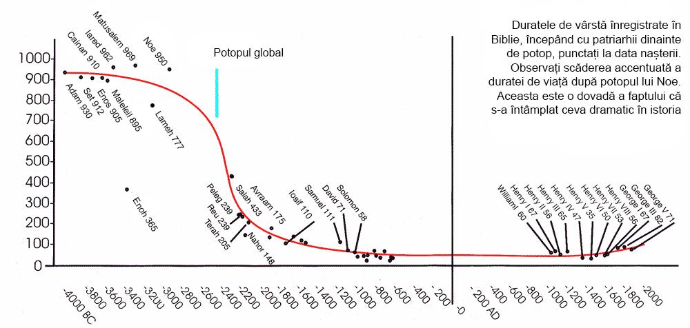 grafic vârsta biblie