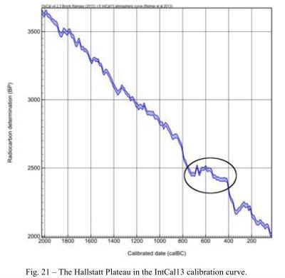 Dezastrul/platoul Hallstatt indicând graficul 'plat' care generează date false.