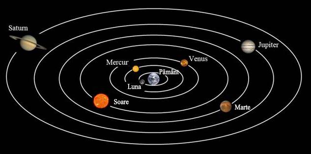 Fig. 1.Aranjamentul geocentric al planetelor, după Aristotel. Pământul este în mijloc și este staționar, cu luna, soarele, planetele si stelele orbitând în jurul lui. Orbitele sunt cercuri perfecte.