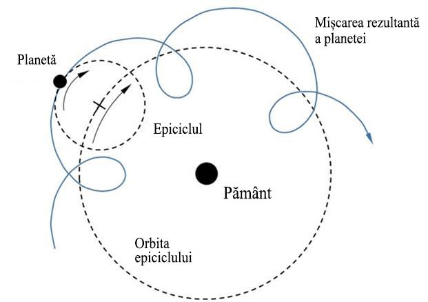 """Fig. 2.Pentru a îl actualiza cu mișcările reale ale planetelor, Ptolemeu a modificat modelul lui Aristotel astfel încât sa includă """"epiciclurile"""", acestea fiind cercuri în cercuri. Totuși, centrele orbitelor epiciclurilor nu se aflau chiar în centrul pământului. Deci sistemul lui Ptolemeu nu era perfect geocentric. În ciuda acestui fapt, este totuși denumit model geocentric."""
