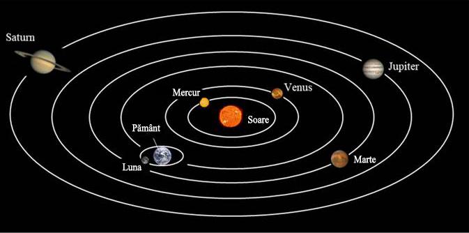 Fig. 3.Poziționarea planetelor după Copernic. Acesta este un model heliocentric, unde soarele este staționar și central, cu pământul si celelalte planete aflându-se pe orbită în jurul lui.