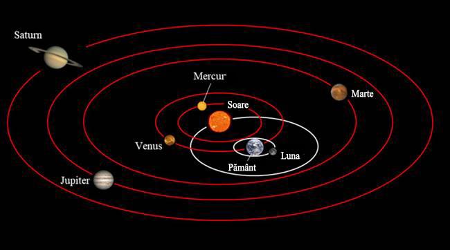 Fig. 4.Poziționarea planetelor după Tycho Brahe. Pământul este in centru și staționar, cu soarele si luna aflându-se pe orbită în jurul lui. Planetele orbiteaza în jurul soarelui și sunt purtate in jurul pământului odată cu acesta. Ca și în modelele lui Ptolemeu și Copernic, epiciclurile sunt încă necesare.