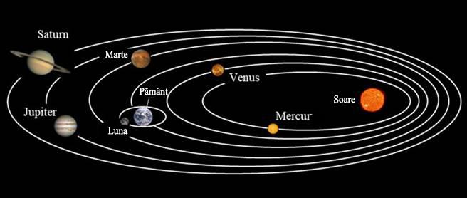 Fig. 5. Poziționarea planetelor după Johannes Kepler. La drept vorbind, soarele nu se afla în centru, dar totuși acesta este denumit model heliocentric. Cu toate că orbitele planetare sunt eliptice, concentricitatea lor este exagerată în această diagramă, căci ele sunt de fapt aproape circulare. Aici epiciclurile nu sunt necesare.