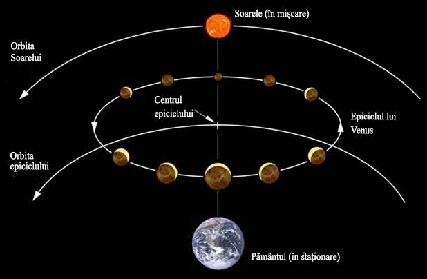 Fig. 7.Fazele planetei Venus așa cum erau prevăzute de modelul geocentric. În sistemul lui Ptolemeu, atât soarele cât și centru epiciclului planetei Venus se învârteau în jurul pământului împreună; de unde rezultă că centrul epiciclului se află întotdeauna pe o linie între pământ și soare. Venus ar apărea cea mai întunecată atunci când se află cel mai departe de pământ și este cea mai mică. Totuși acest lucru nu este ceea ce se observă. Galileo a concluzionat din aceasta că modelul lui Ptolemeu trebuie să fie greșit.