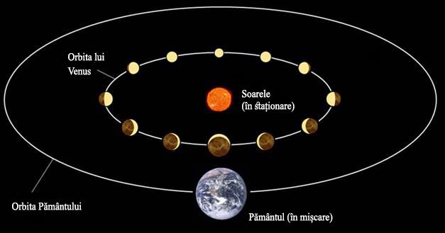 """Fig. 8.Fazele lui Venus după modelul heliocentric. Venus orbitează în jurul soarelui mai repede decât pământul; astfel, uneori Venus se află în partea apropiată de soare, iar alteori în cea depărtată. Venus apare """"plină"""" când este la cea mai mare distanță de pământ și este cea mai mică. Acest lucru este conform cu ceea ce se observă. Galileo a dedus din aceasta că modelul lui Copernic trebuie să fie corect. Totuși, Galileo s-a pripit să tragă concluziile. Deși aceste observații sunt în conformitate cu modelul lui Copernic și demonstrează că sistemul lui este superior celui gândit de Ptolemeu, ele sunt în același timp conforme și cu modelele lui Brahe și Kepler."""