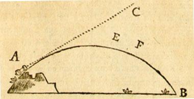 Ilustrația lui Euler pentru a explica acțiunea gravitației pe o bilă de tun (Scrisoarea 51, p. 200-201 și orientată spre pagina 216).