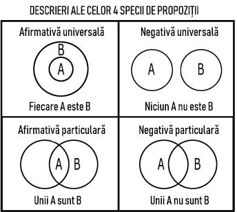 Diagramele lui Euler (reprodusă) din Scrisoarea 103
