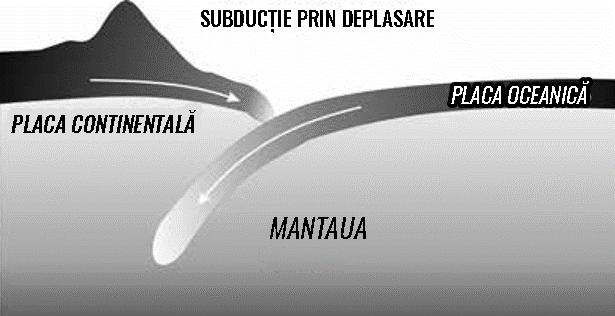Figură 4 Mișcarea plăci tectonice continentale în timpul subducției prin deplasare