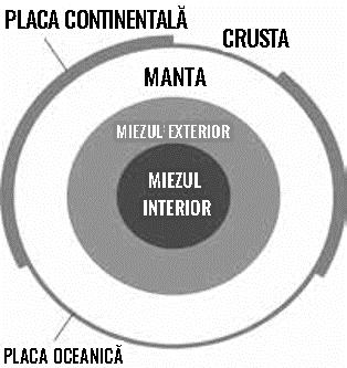Figură 3 Structura Pământului (nu este la scară)