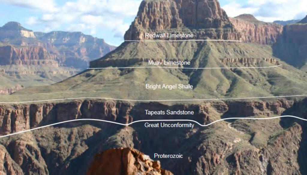 datând straturile geologice)